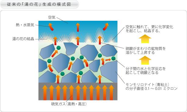 従来の「湯の花」生成の模式図