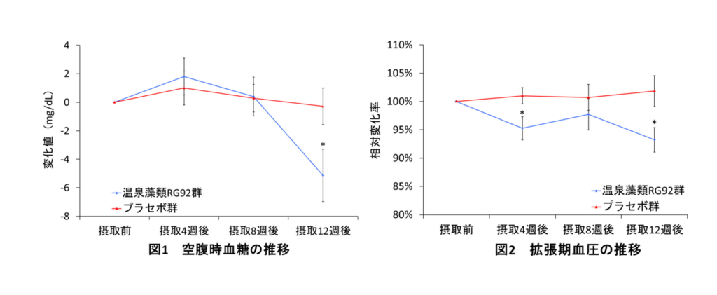 空腹時血糖の推移、拡張期血圧の推移